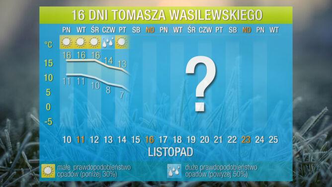 Prognoza na 16 dni: teraz Kraków cieplejszy od Madrytu, a potem chwyci mróz