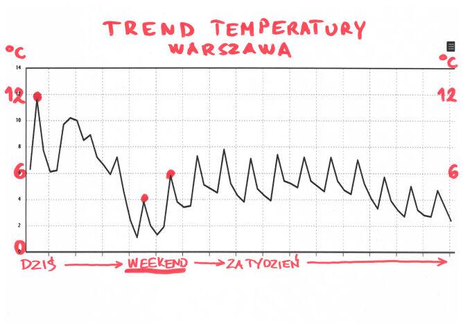 Trend temperatury w Warszawie na najbliższe dni