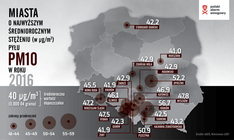 Miasta o najwyższym stężeniu średniorocznym pyłu PM10 - powyżej normy 40 µg/m3 (Polski Alarm Smogowy)